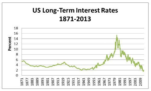 Interest Rates since 1871